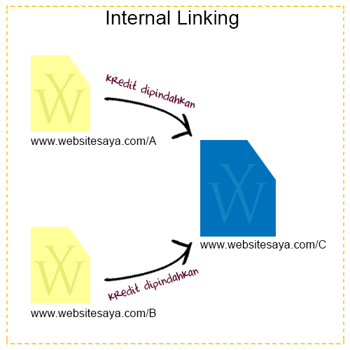 Internal Linking Diagram