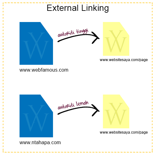 external link diagram