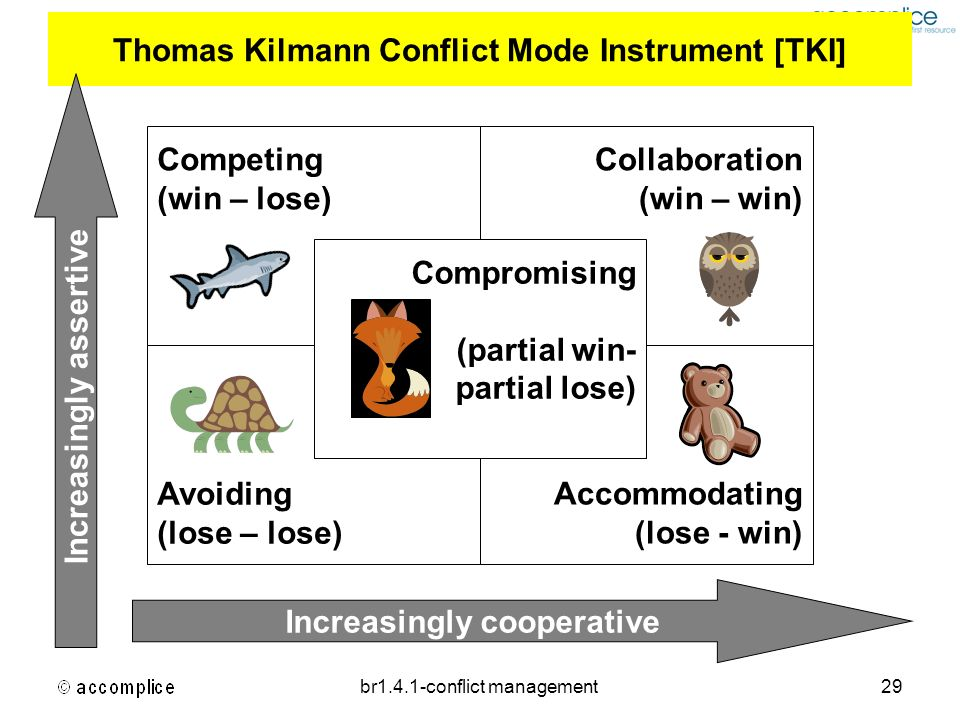 thomas killman conflict mode