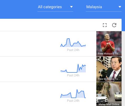 Google Trends Wan Yusof