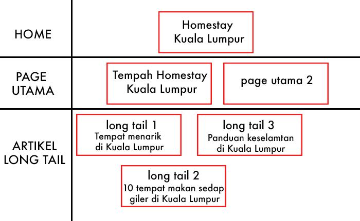 Contoh lakaran SEO Mapping