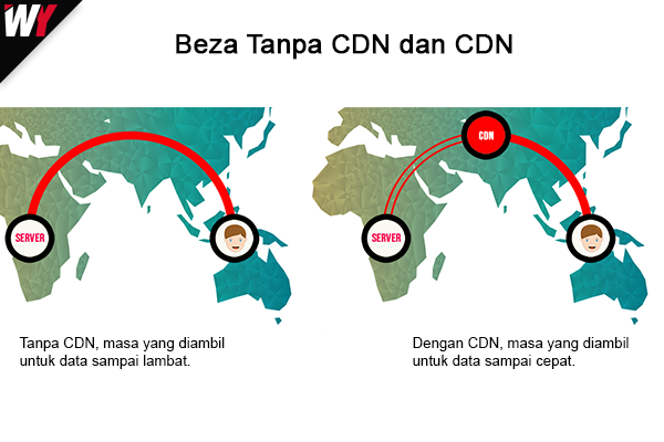 menggunakan content delivery network