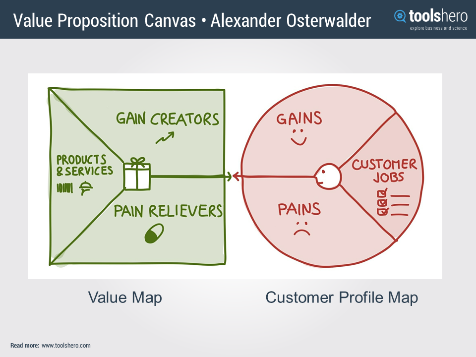 Value-Proposition-Canvas-Alexander-Osterwalder