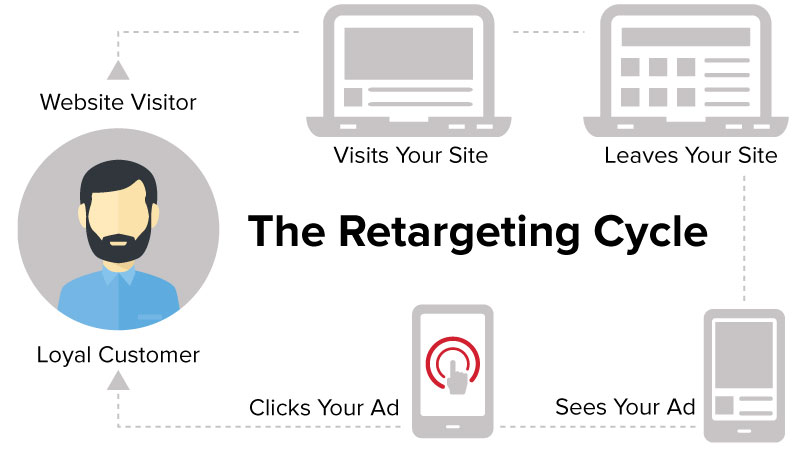 retargeting-cycle