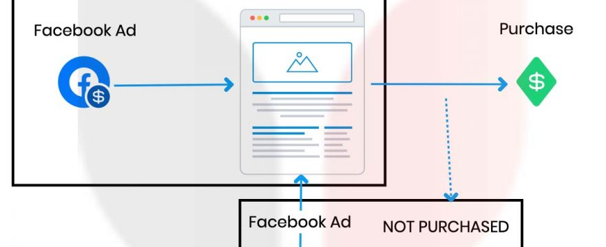 FB Ads : The 2 Step System